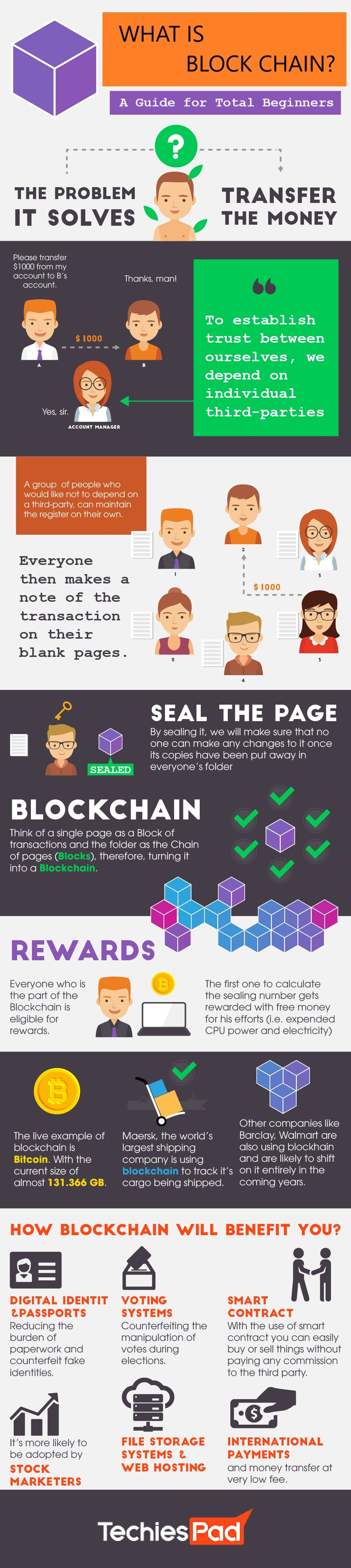 WHAT IS BLOCK CHAIN