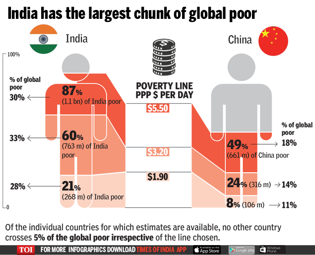 poverty in india CAUSES