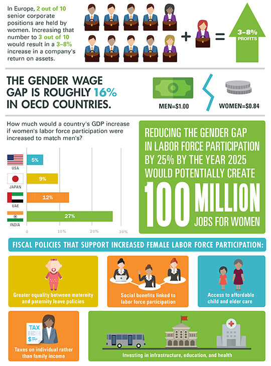 women-empowerment-in-india FACTS