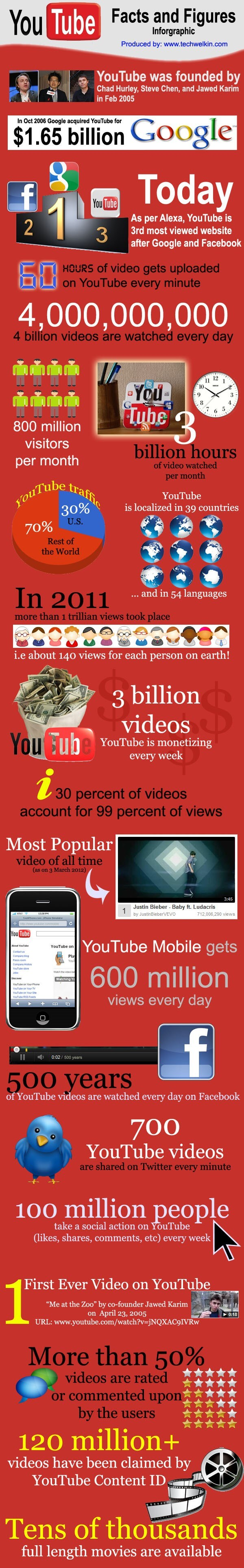 youtube stats
