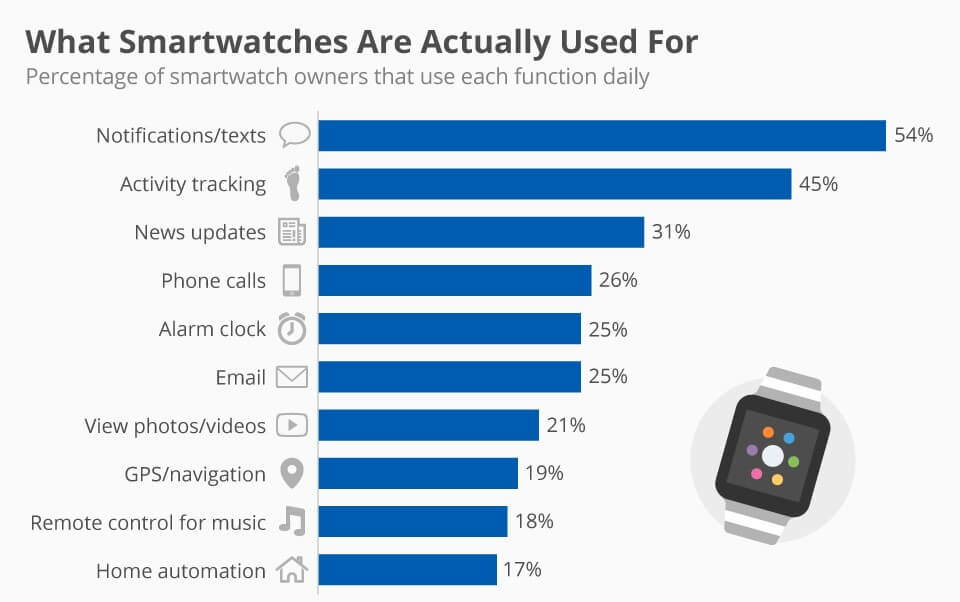 usage of smartwatches