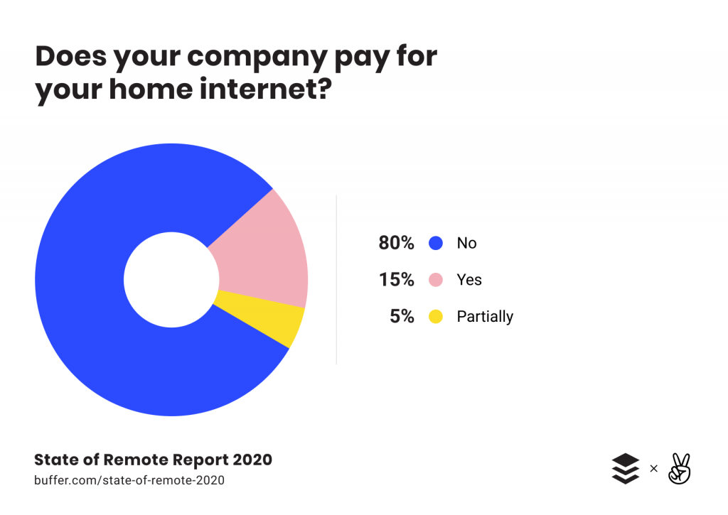 where can I find work from home jobs