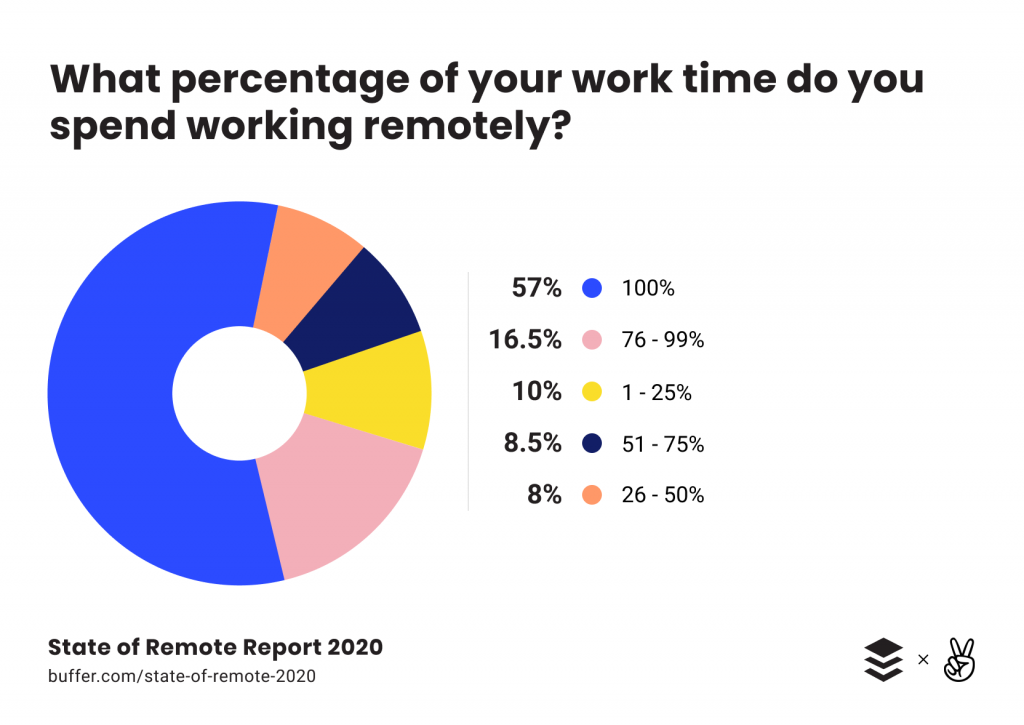 work from home pros