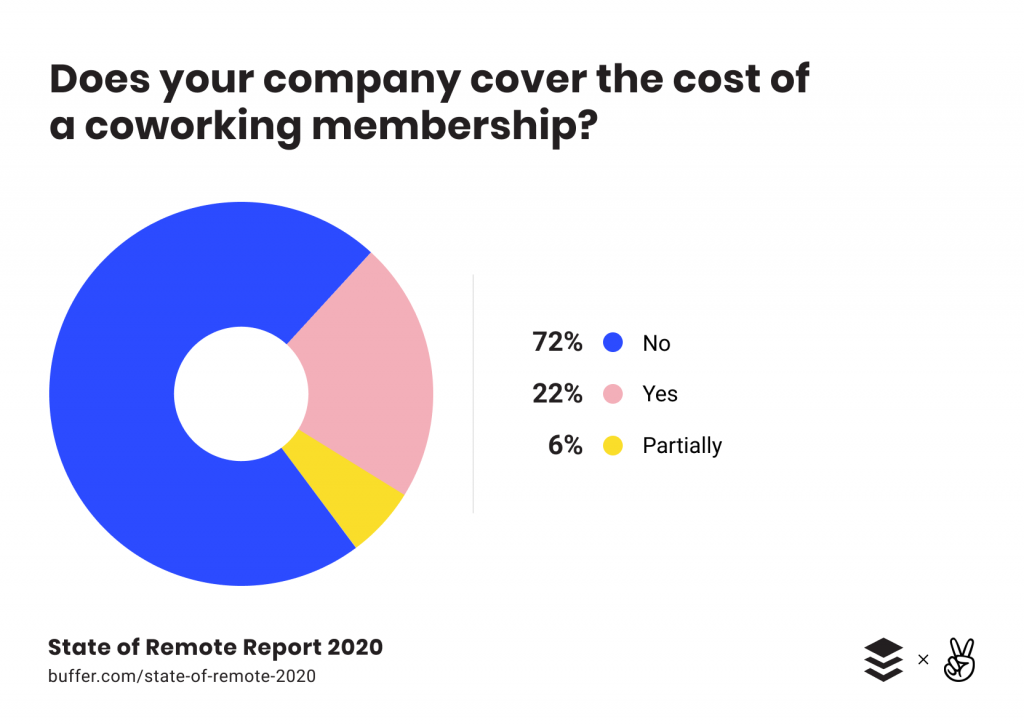 work from home research report 2020