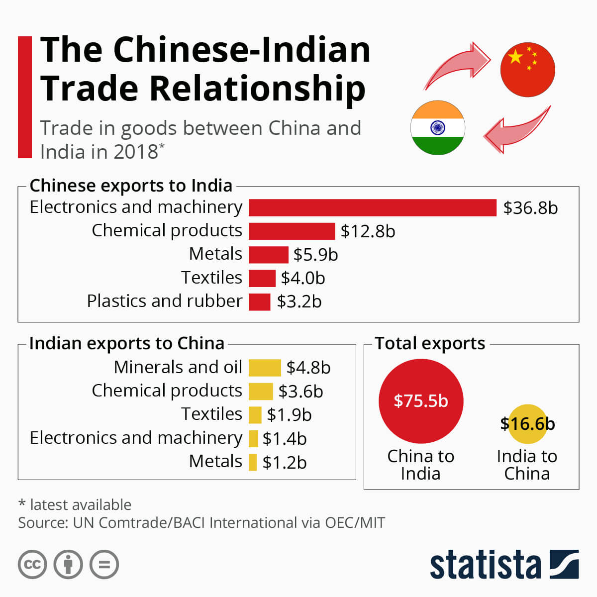 China India trade deficit