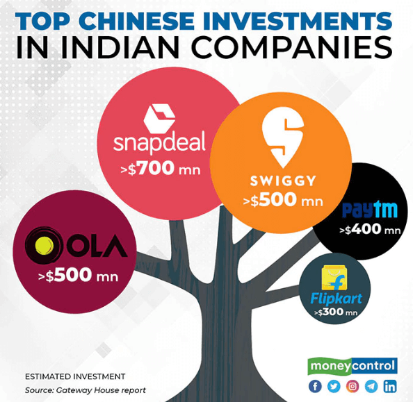 chinese investment in Indian startups